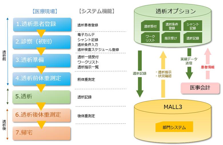 MALL3透析オプション イメージ